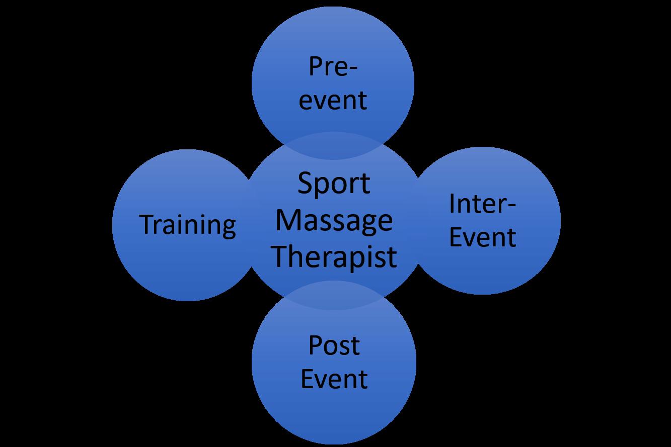 Csmtaacms Sport Massage